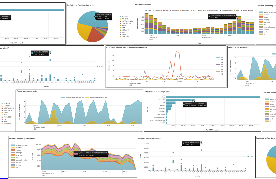 Splunk: What They Do