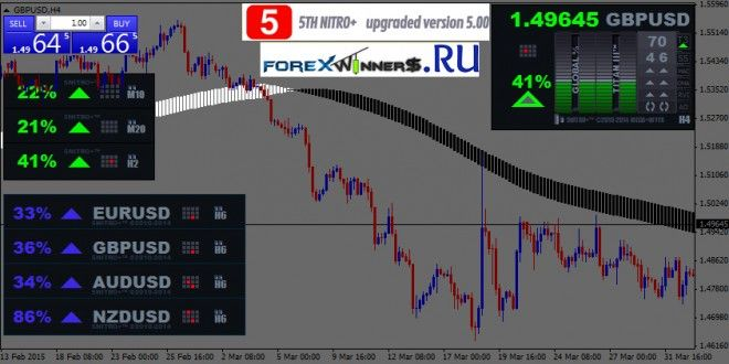 Megatrendfx Nitro Version 5 00 Forex Winners Free Download