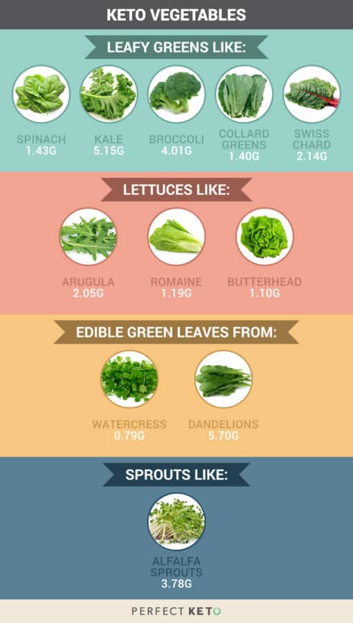 Low Carb Veggies The Best Vegetables To Eat On A Keto Diet Keto