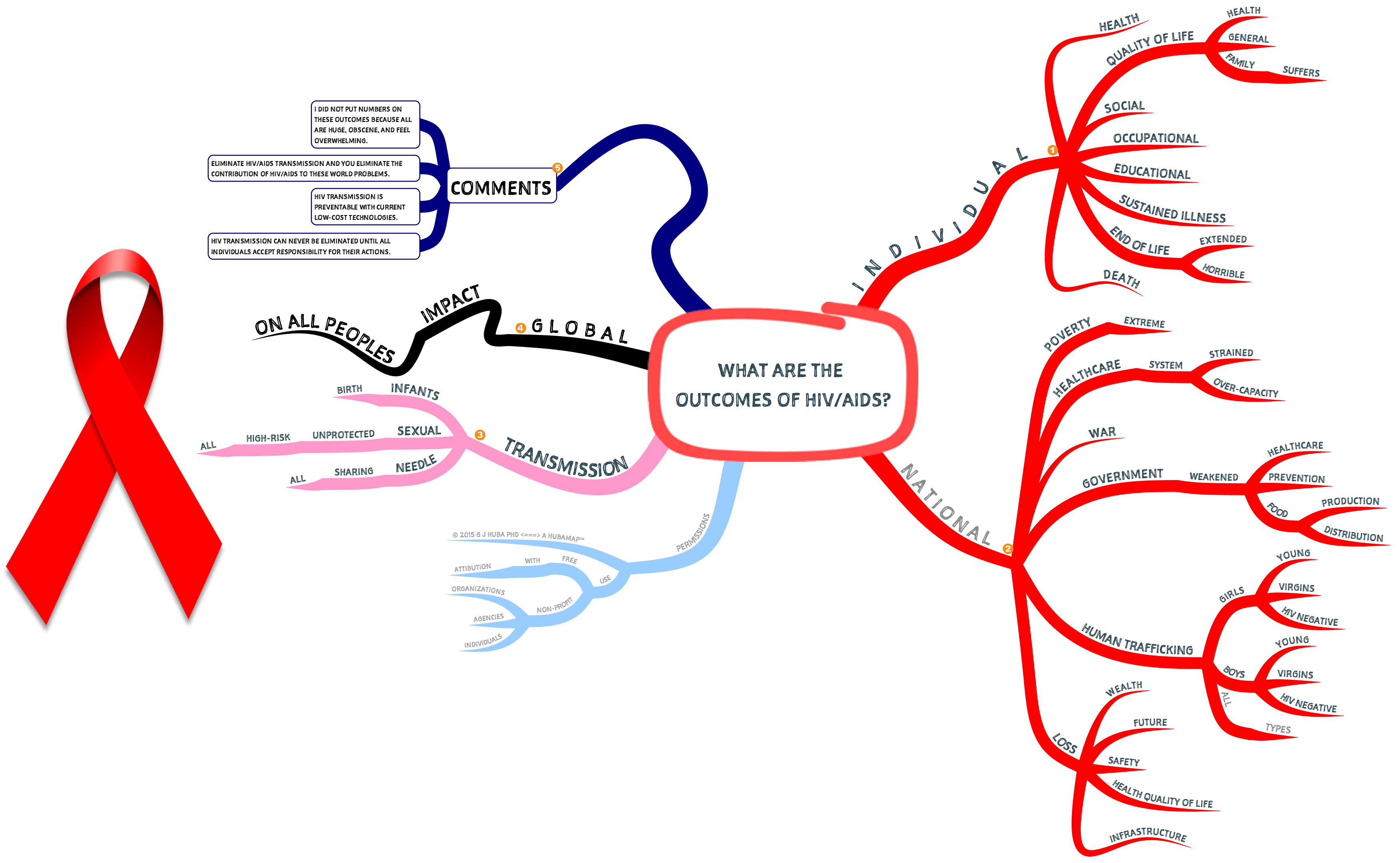 What Are The Outcomes Of Hiv Aids Mindmap Mind Mappers Maps