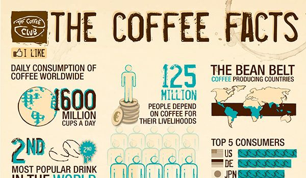 Coffee Facts | Fotók | Pinterest | Computers, Coffee facts and Coffee
