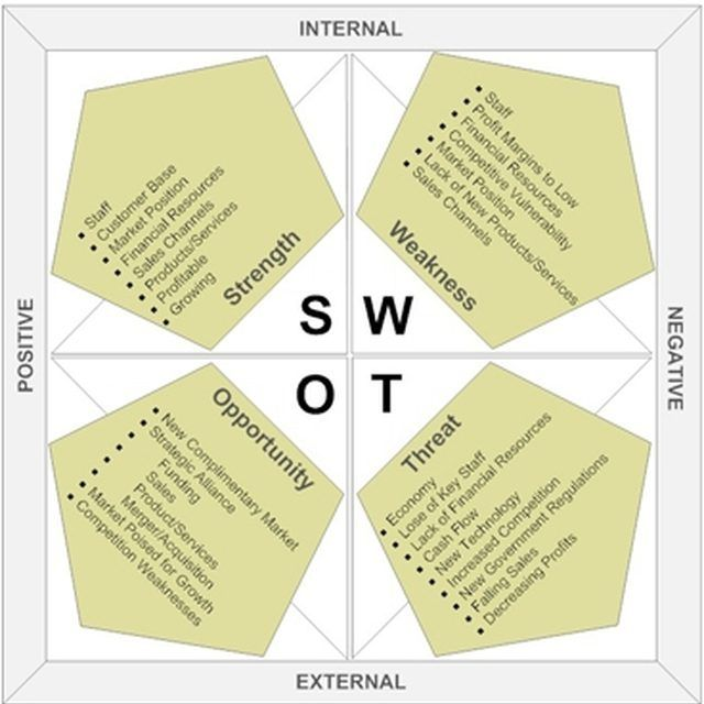 Library SWOT Analysis
