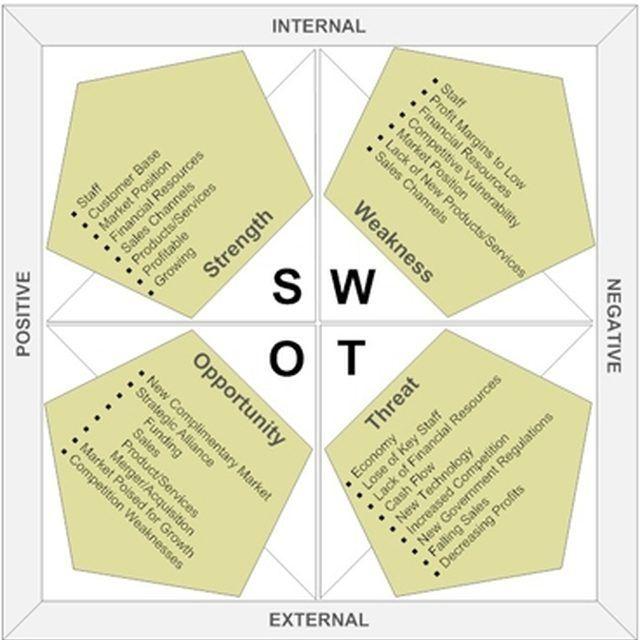 Library Swot Analysis Swot Analysis Restaurant Marketing Plan Restaurant Marketing