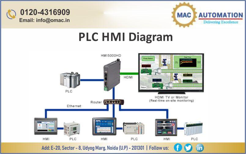 Computer based HMI (Human Machine Interface) products
