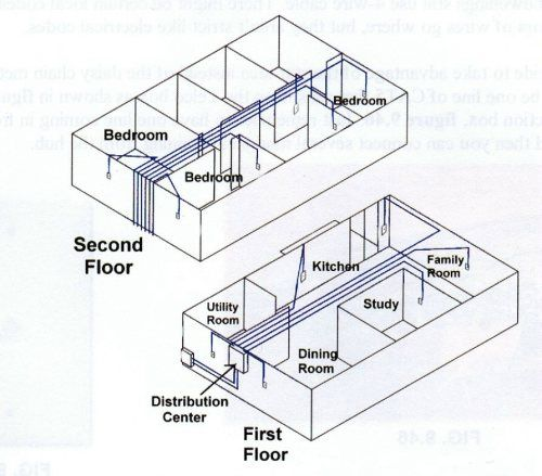 cat 5 wiring diagram for your easy to install home network