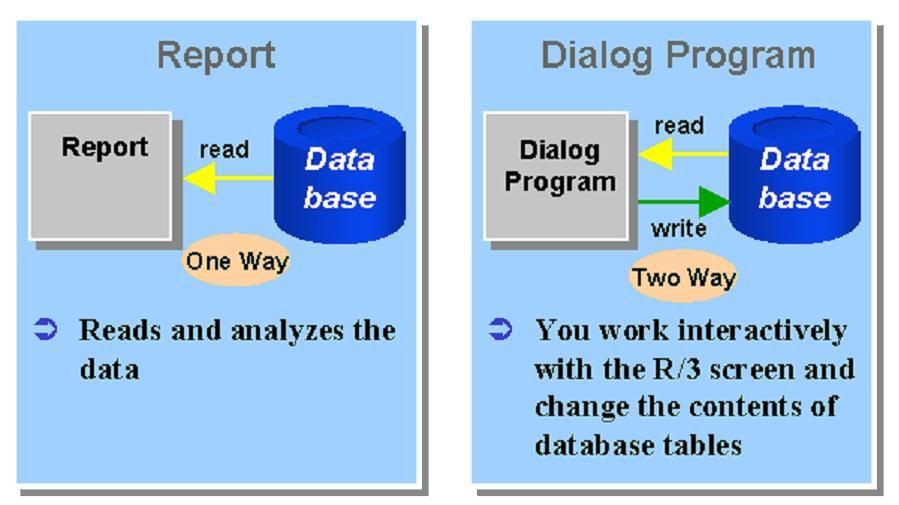 Dialog Programming Tutorial abap | ABAP | Programming