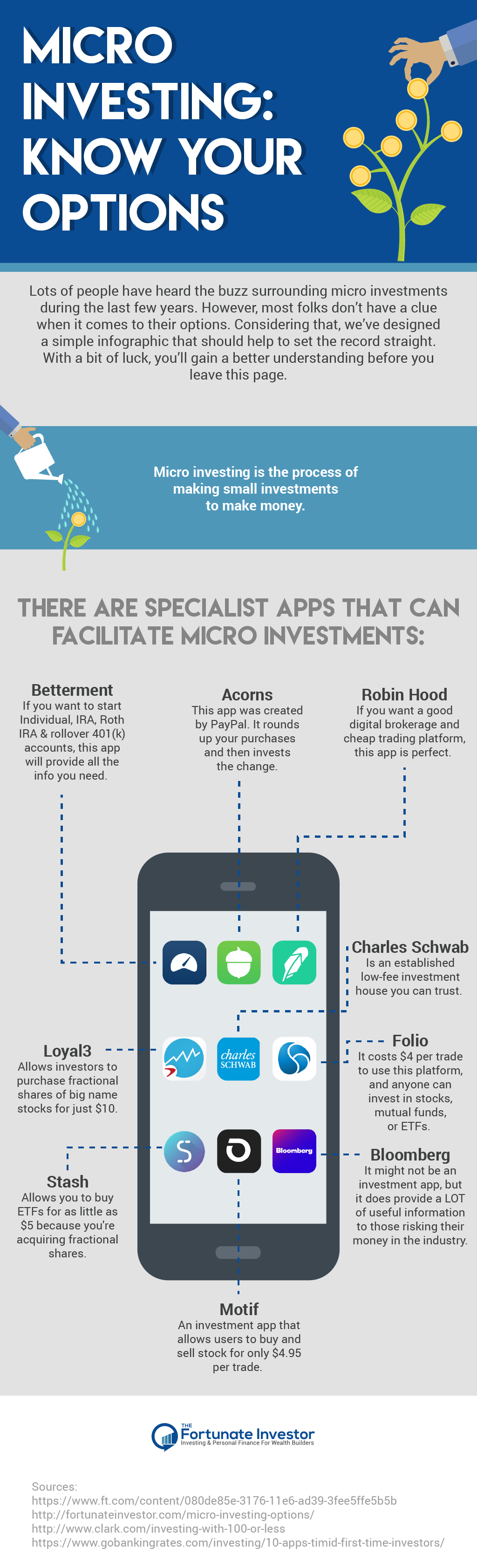 Micro Investing Know Your Options via the_fortunate