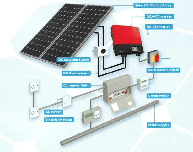 know more about best price photovoltaic commercial solar