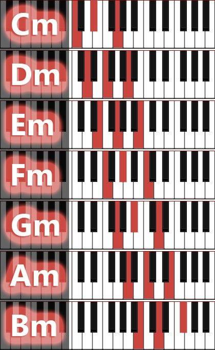 Resultado De Imagen Para Chords Piano Piano Chords Pinterest