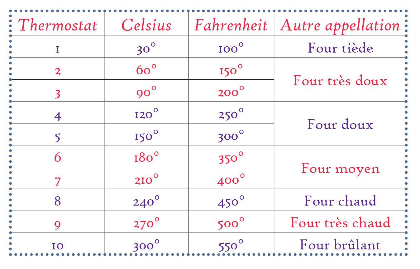 Les équivalences entre thermostat et température du four Les équivalences entre la température e ...
