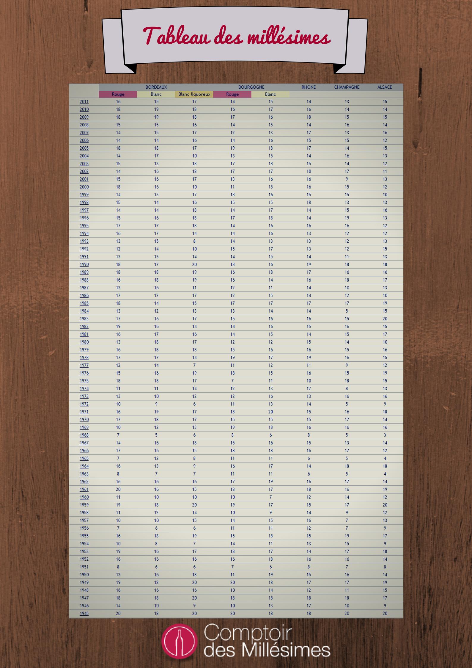 Bien-aimé tableau des millésimes par Comptoir des Millésimes : http://www  UC39