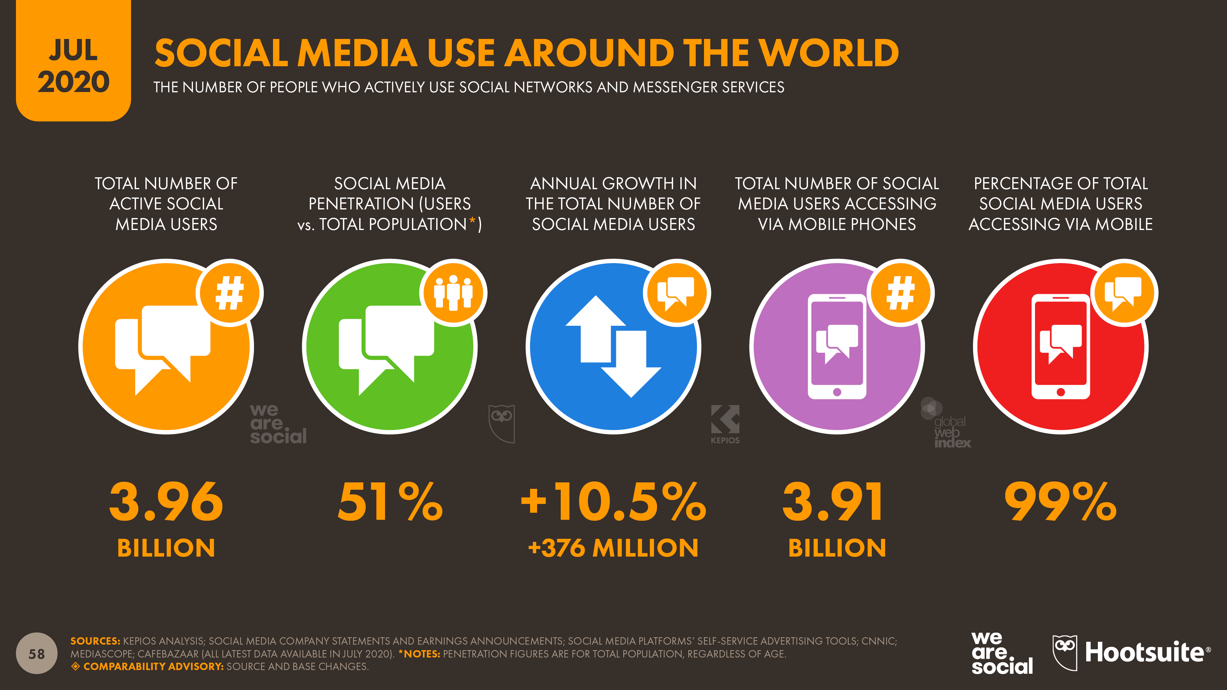 More Than Half Of The People On Earth Now Use Social Media From Social Media Agency We Are Social Socialmedia Mark Popolazione Mondiale Social Media Luglio
