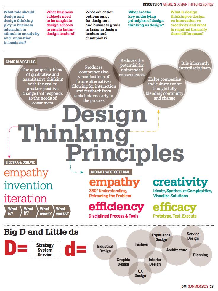 Figure 3: Design thinking principles (Design Management ...