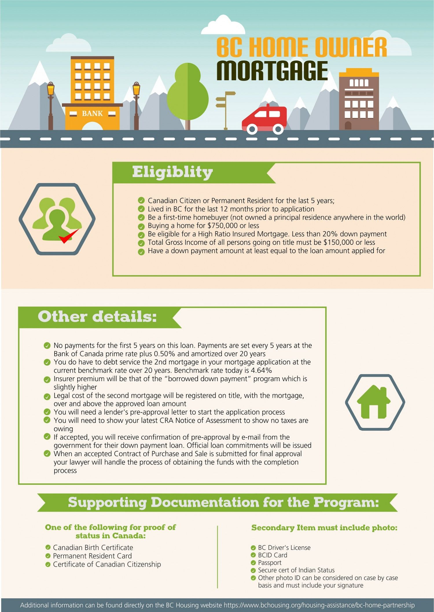 BC Home Owner Mortgage Infographic