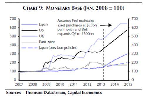 Monetary Base 2008 2013 For Japan Eurozone Uk And Us