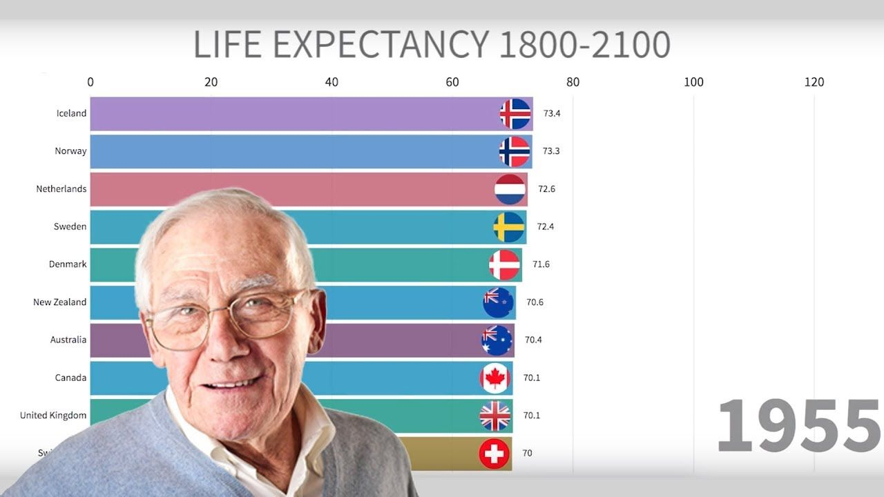 Countries With Highest Life Expectancy 1800 2100 Life Expectancy Life Student Learning