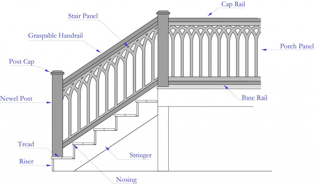 Stair Panel Diagram With Terminology Stair Paneling Stairs Stair Railing