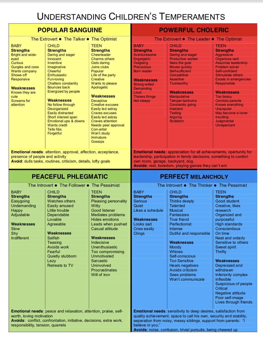 Pin By Jessica Beecham On Personality Junkie Phlegmatic Personality Motivation Theory Temperament Types [ 1435 x 1074 Pixel ]