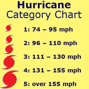 Hurricane Categories 1 5 Chart Wowcom Image Results