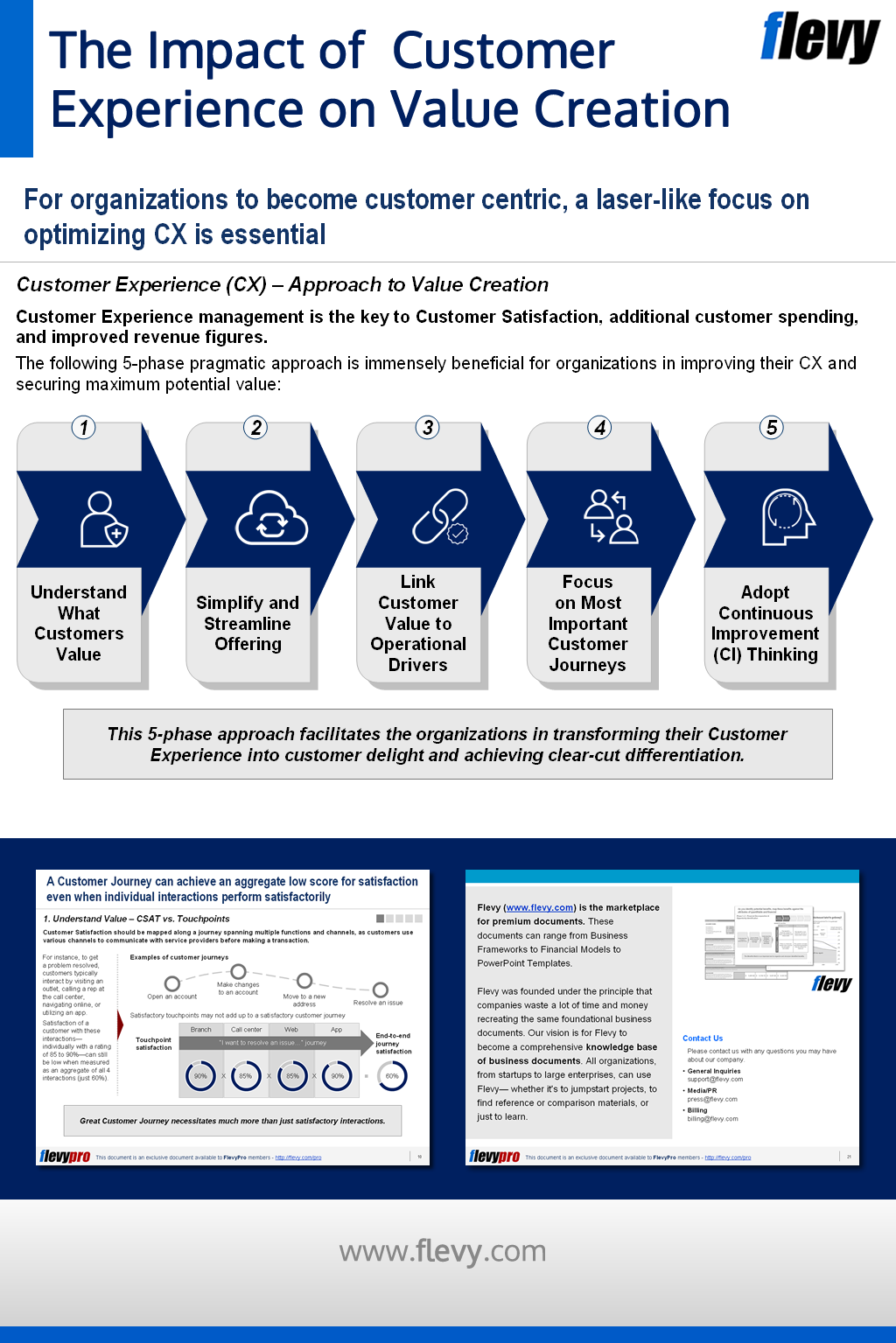 The Impact Of Customer Experience On Value Creation In 2021 Digital Marketing Strategy Customer Experience Leadership Competencies