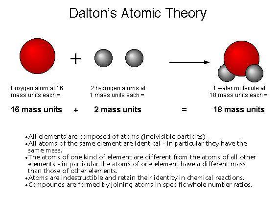 John Dalton atomic model | Science - The Atom | Pinterest | Models ...