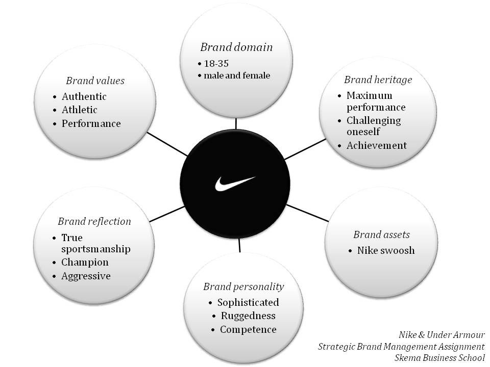 nikes marketing principles 4 define corporate social responsibility and how to evaluate it along economic, legal, ethical, and  moral principles and values that governs the behaviors of a.