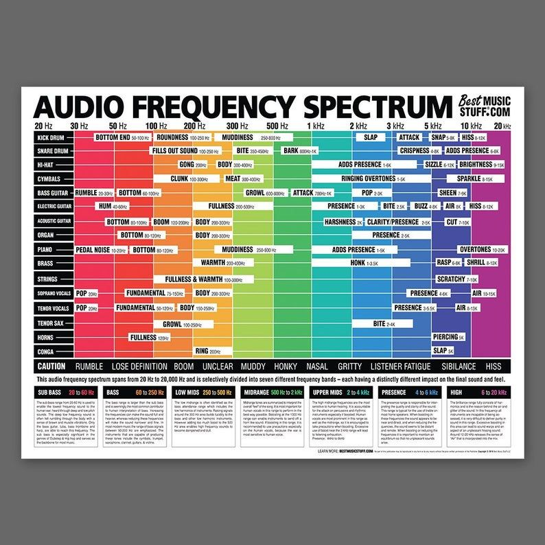 The Ultimate Audio Frequency Spectrum Poster 24 X 36 Inches Music Engineers Music Mixing Creative Audio