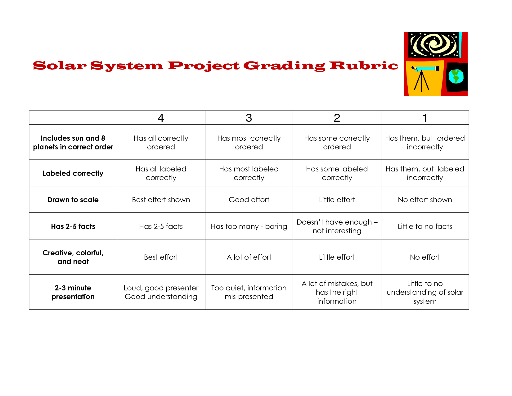 Solar System Project Grading Rubric