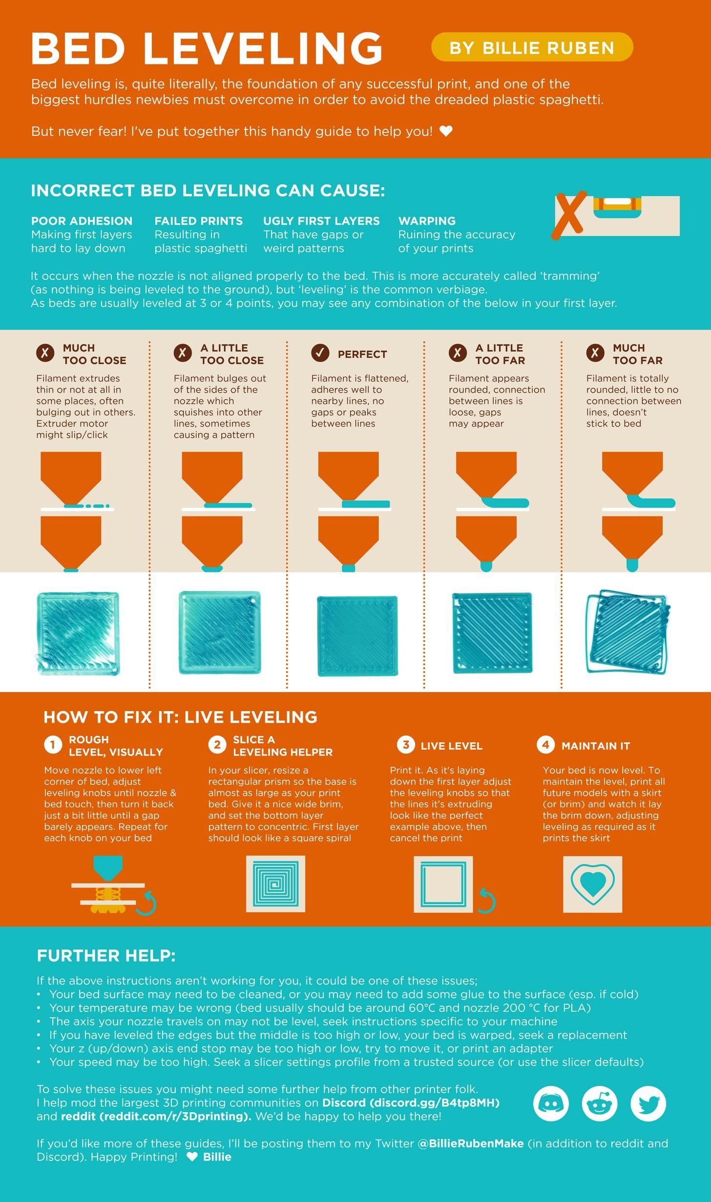 Infographic for 3D Printing Bed Leveling via @BillieRubenMake  3DThursday  3DPrinting  adafruit