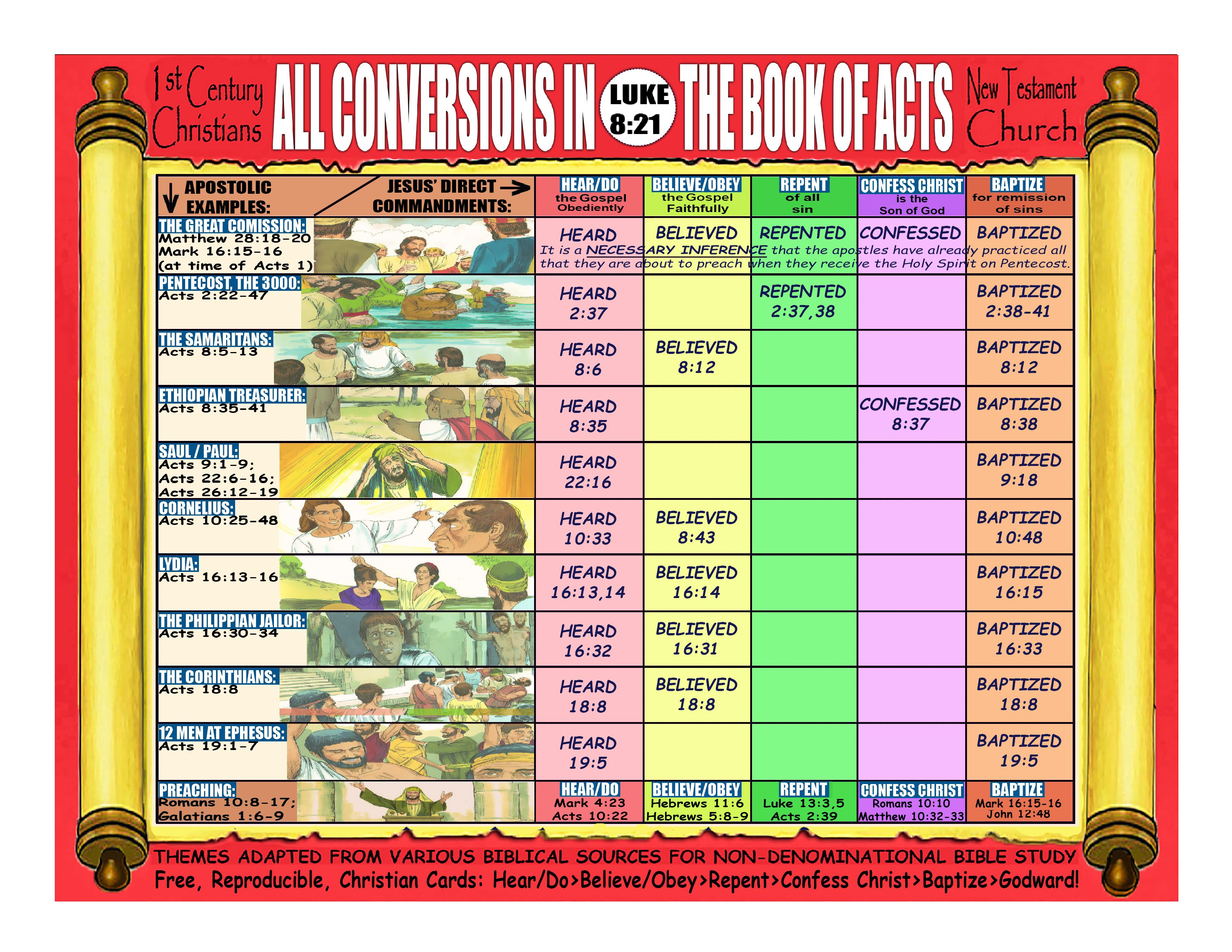 All conversions in the book of acts in 2020 bible facts