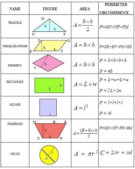 best 25 math formula chart ideas on pinterest math. Black Bedroom Furniture Sets. Home Design Ideas