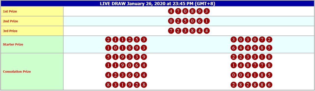 Result Hongkong 26 Januari 2020 In 2020 Singapore Hong Kong Result