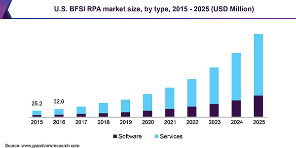 Robotic Process Automation In Bfsi Market To Surge Beyond 1 12