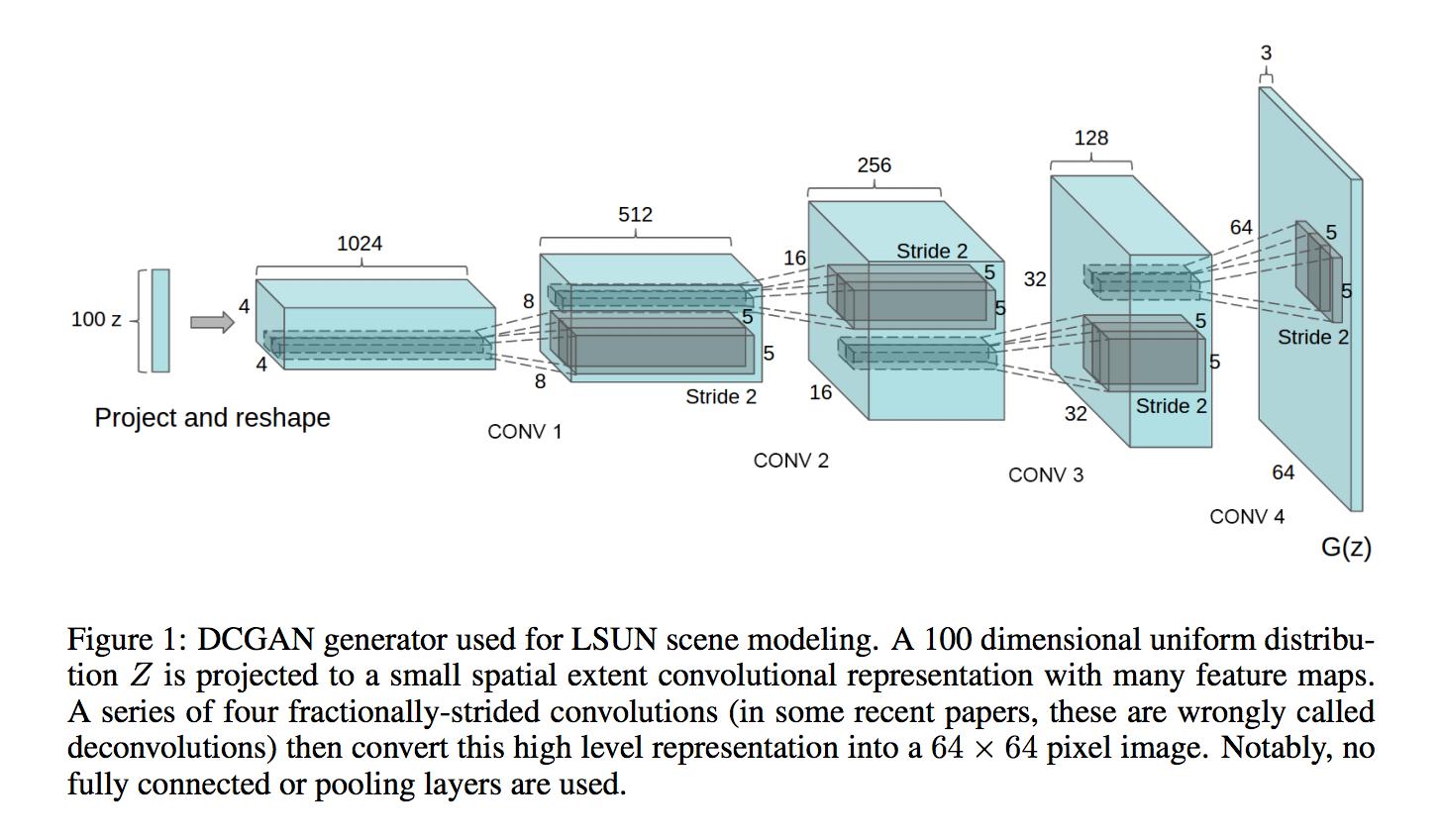 Deep convolutional generative adversarial networks deep learning deep convolutional generative adversarial networks deep learning with keras fandeluxe Gallery