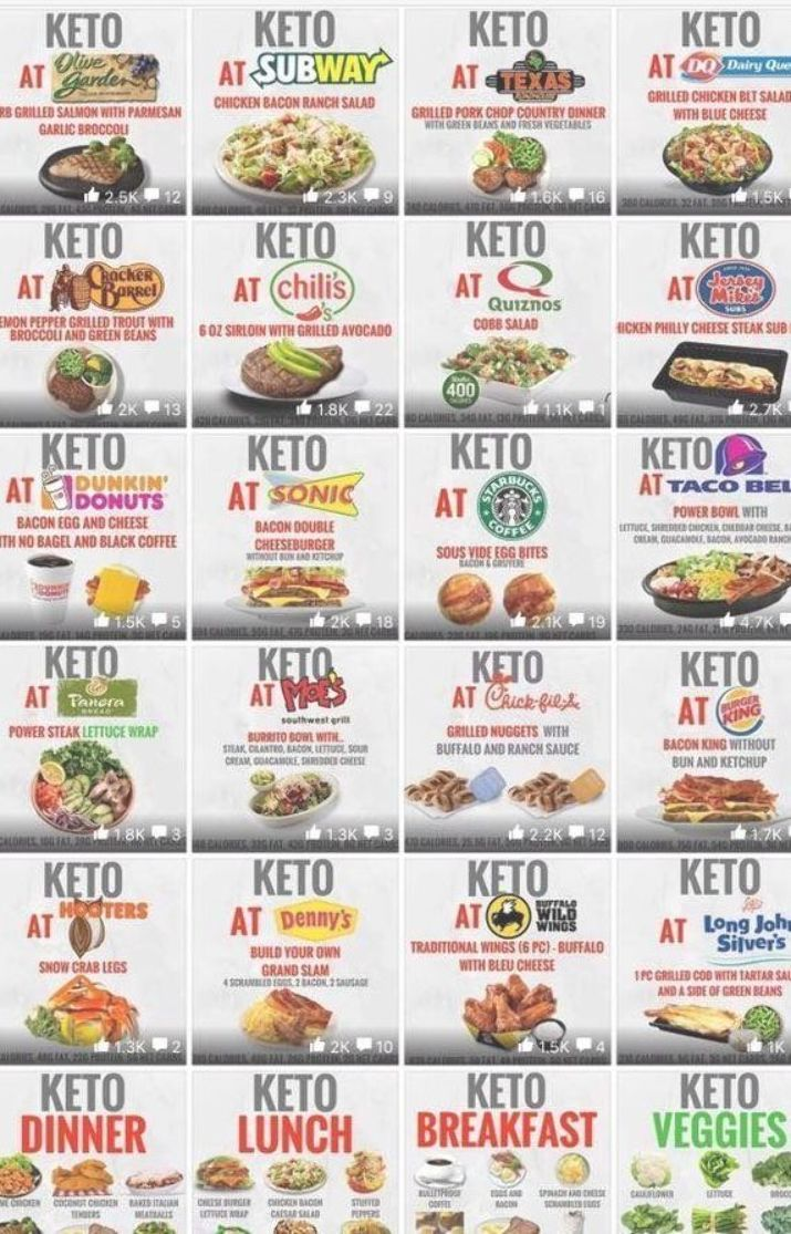 Keto Dining Out Guide What To Eat At The Restaurants And Fast Food Places Eat Amanda Pal Fast Food Places Food Places Low Carb At Restaurants