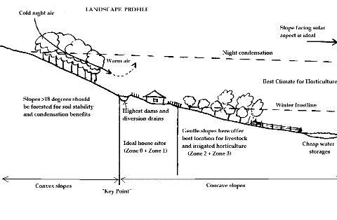 Using Landscape Profile In Permaculture Landscape Design