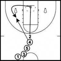 Fun and challenging basketball shooting drills you can use