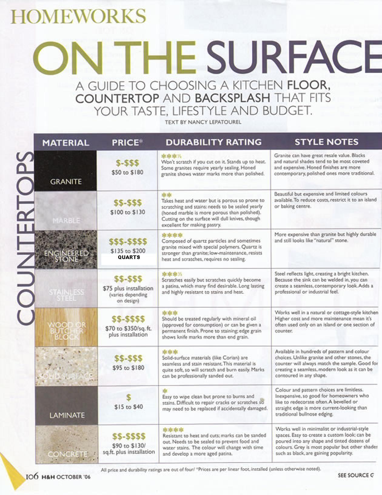 Countertops: Stainless steel, quartz, Corian and laminates