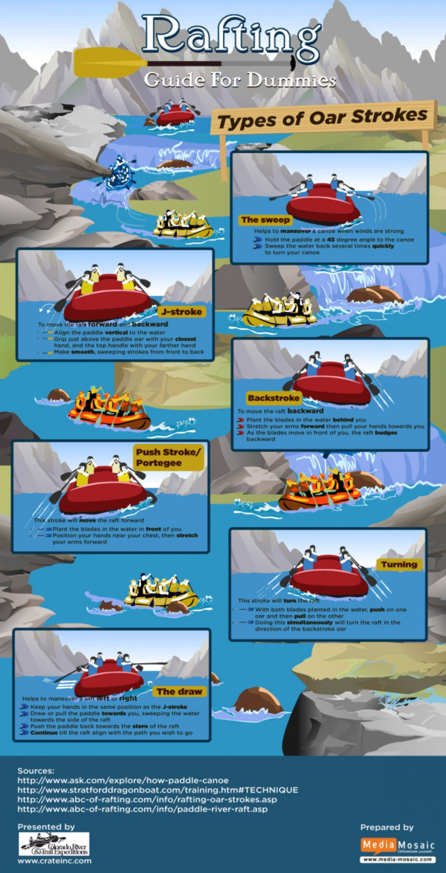 Rafting guide for dummies Infographic Outdoor Sports