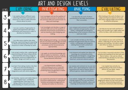 art and design levels.jpg