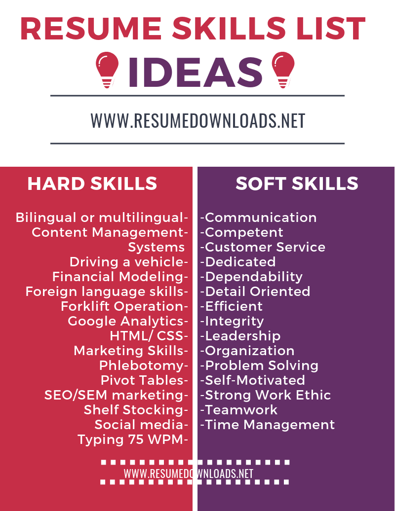 Need Help Adding Resume Skills To Impress Employers We Have A Large Sample Of Resume Template Ideas Of Resum Resume Skills List Resume Skills List Of Skills