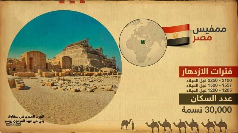 إنفوغرافيك أكبر المدن سكانا في التاريخ أخبار سكاي نيوز عربية Music Record Music Infographic
