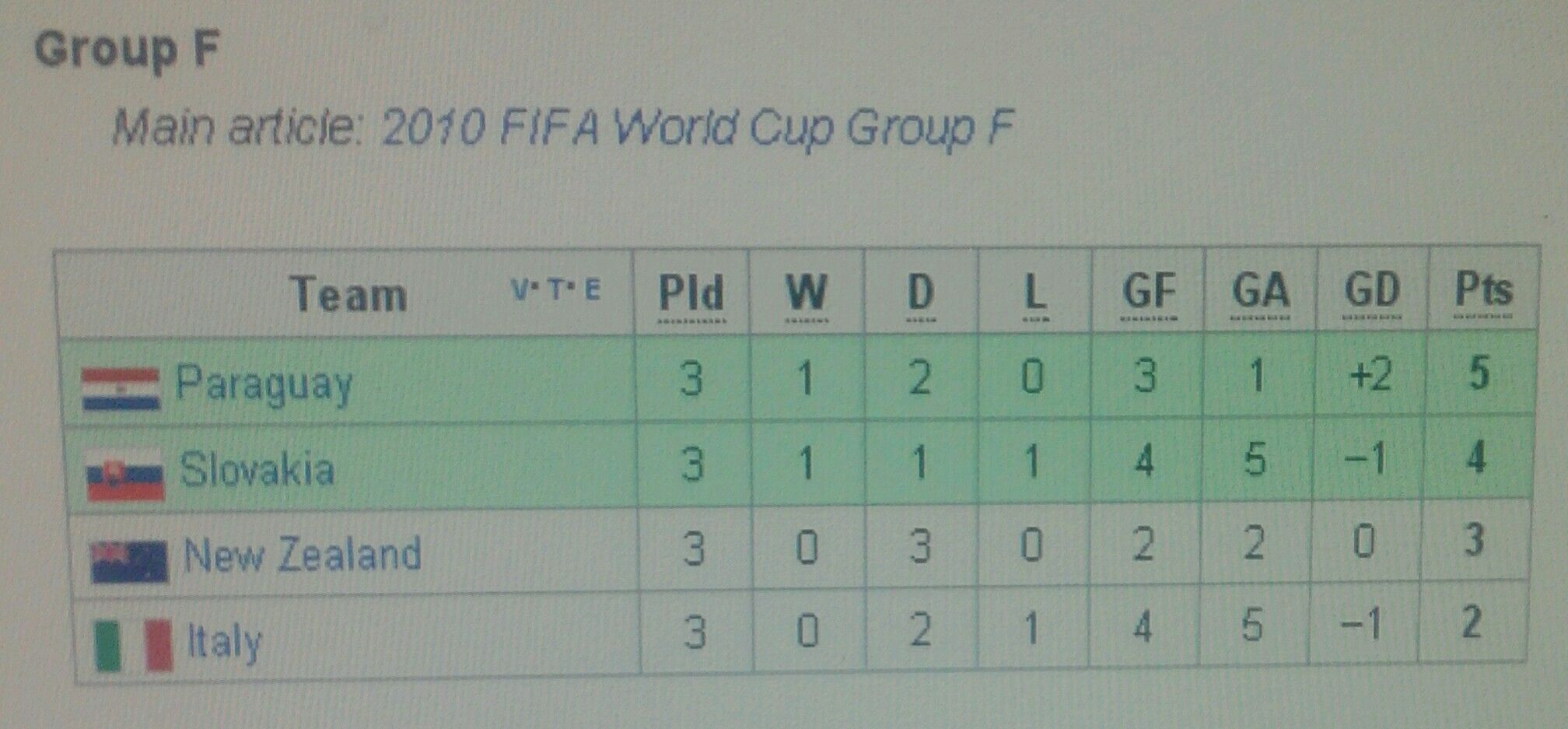 Final Standings Group F For The 2010 World Cup Finals Must Rate As Italy S Worst Tournament Ever As They Finish B World Cup Groups World Cup World Cup Final