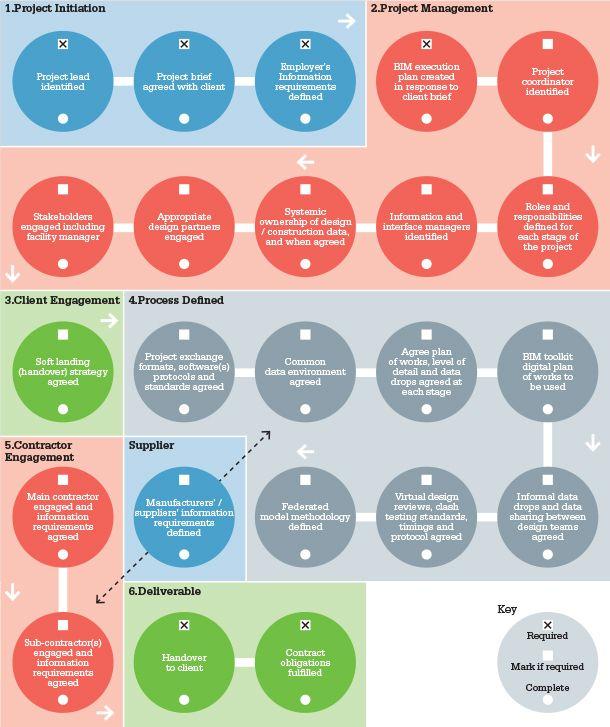 BIM Execution Plan checklist implementation BIM works Pinterest - project checklist