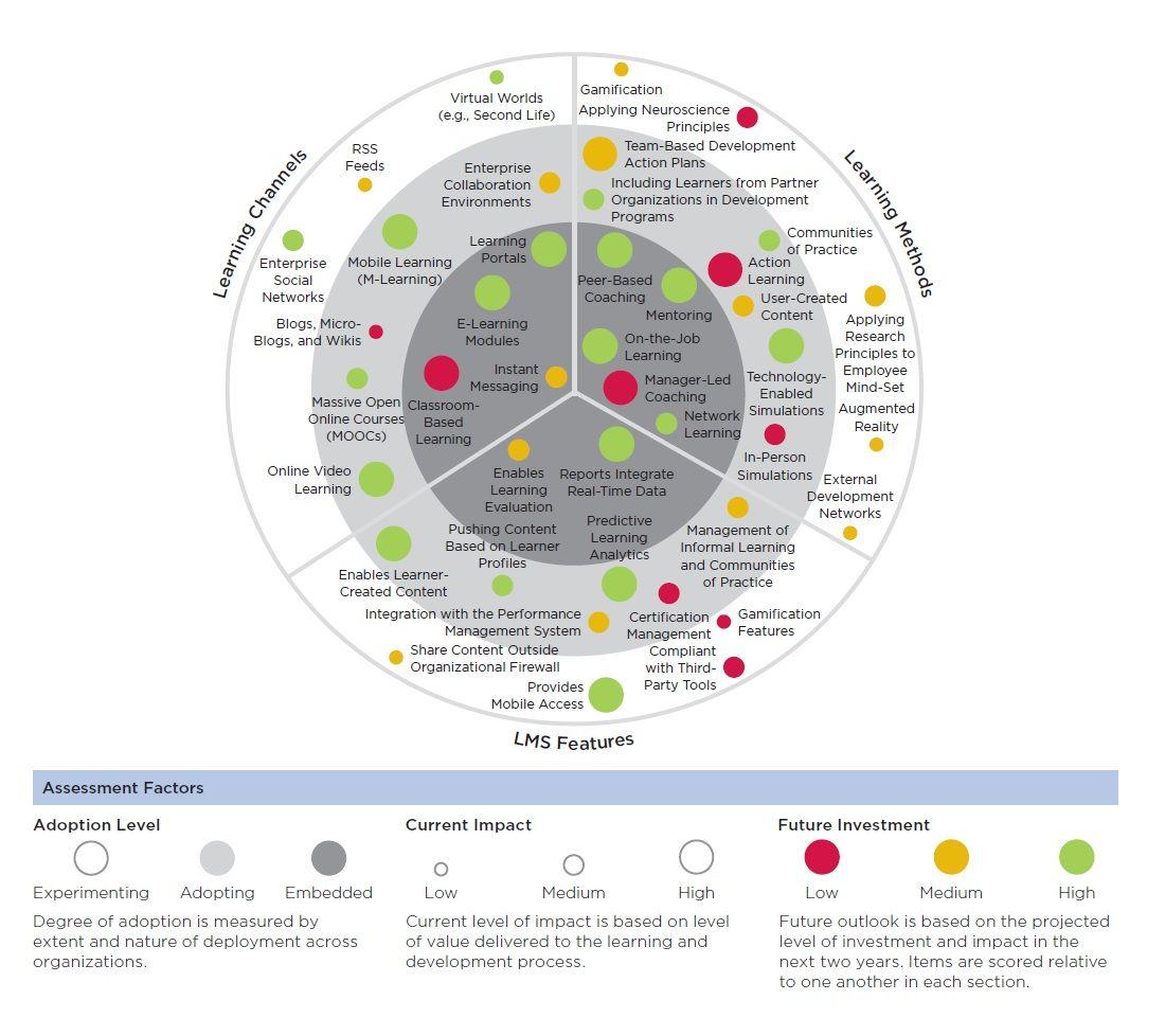 2016 Ld Innovations Bullseye Ceb Learning Development