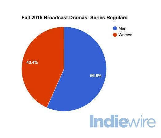 Breaking Down Gender Diversity On Tv Just How Many Women Are On Broadcast Dramas Anyway Men Vs Women Gender Broadcast