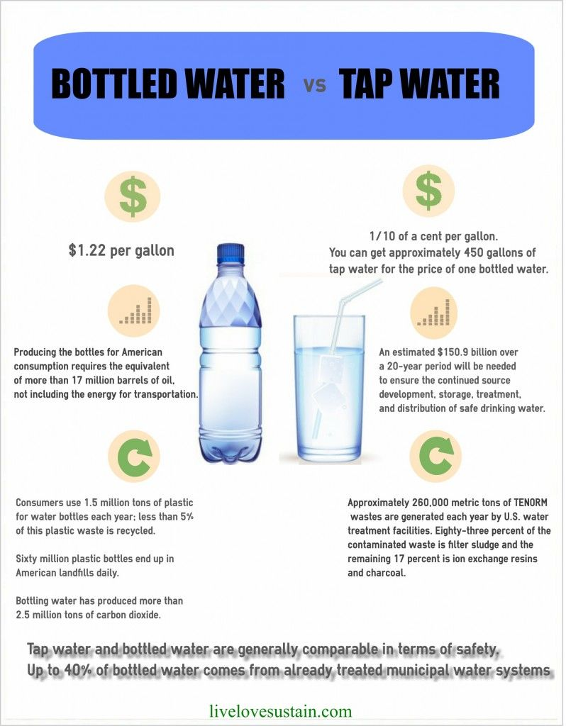 Bottled Water Vs Tap Water Live Love Sustain Water Bottle Bottle Water