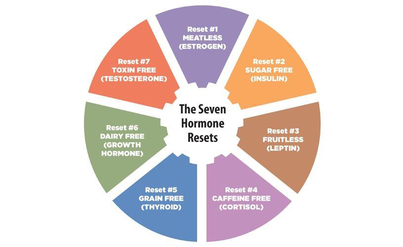 Reset hormones women health