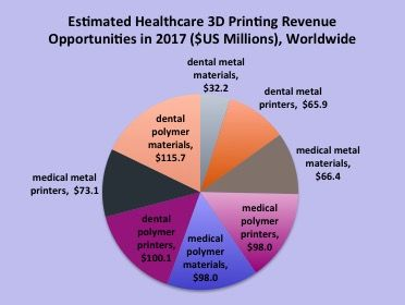 3D Printing for Medical and Dental Solutions A Major