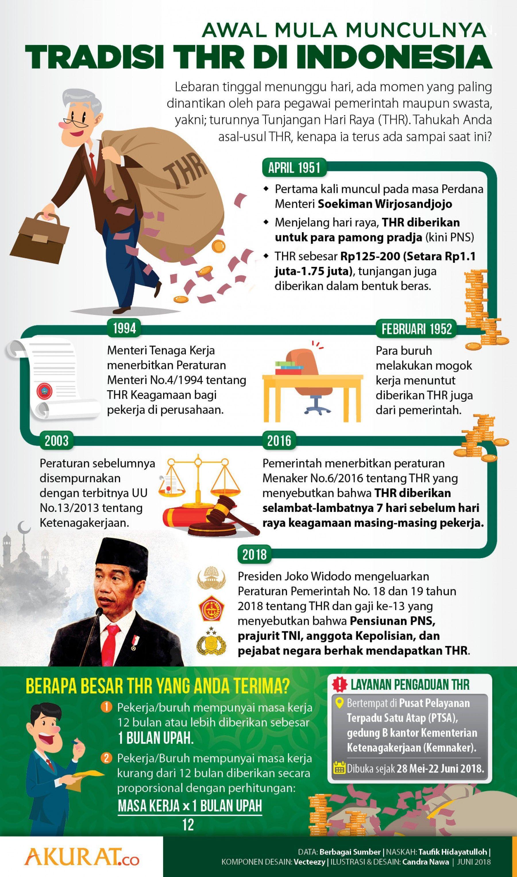 Sejarah Tradisi THR Di Indonesia Infografis, Pemerintah